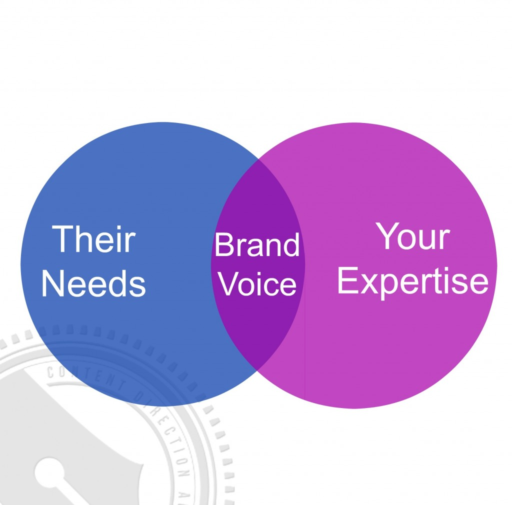 Brandvoicegraphic