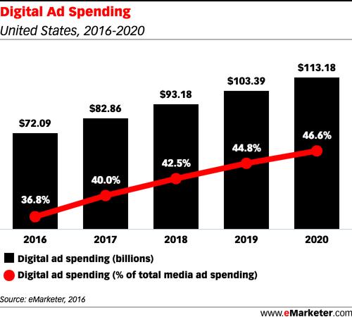 rsz_digital_ad_spending2