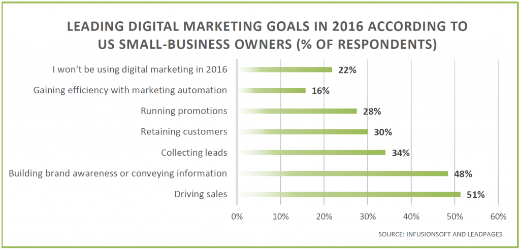 marketing-automation-leading-goals