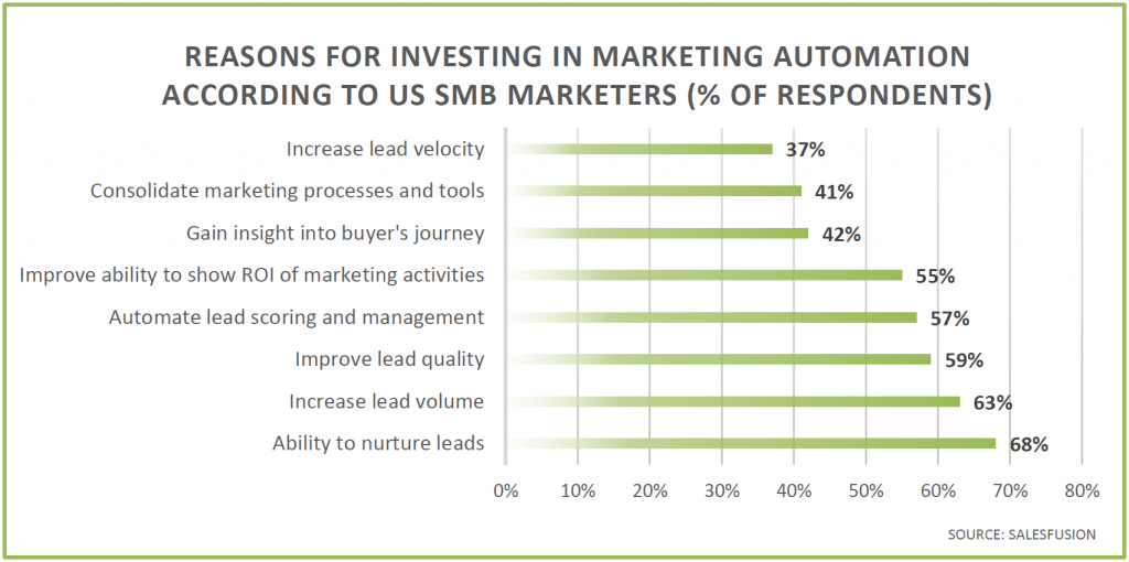 marketing-automation-reasons-for-investing