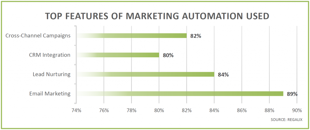 marketing-automation-top-features