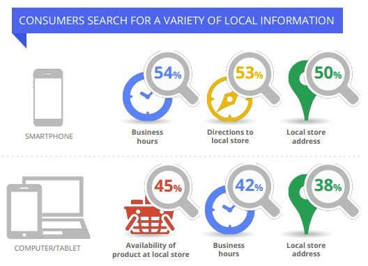 local-search-intent-google