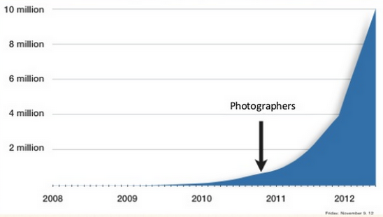 Image via Analytics Lessons Learned, Growth hackers
