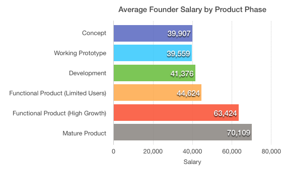 how much should you pay yourself from your business? startup mindsetmatching industry averages